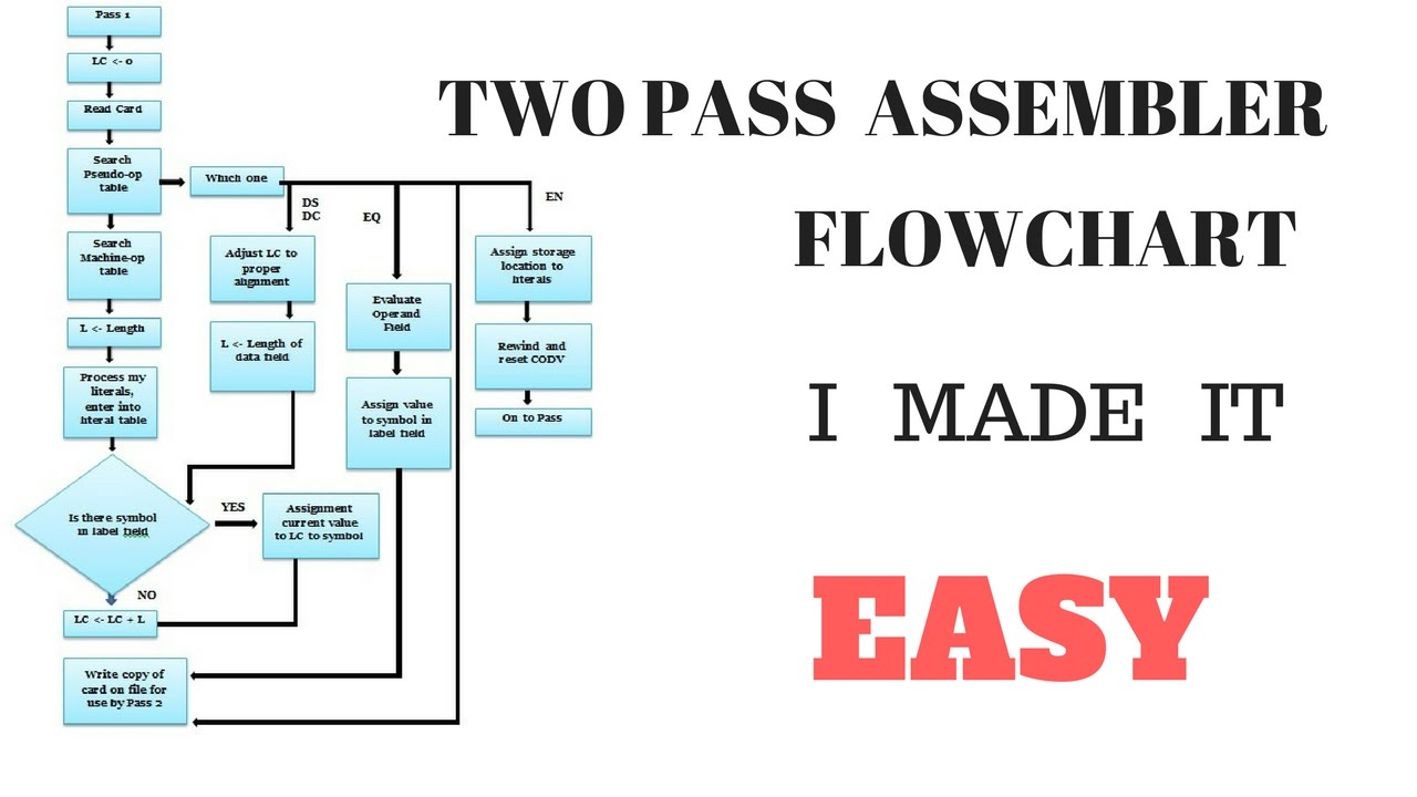 Flow chart of two pass assembler in hindi also youtube rh