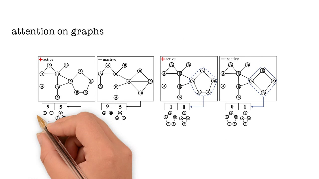Graph Classification using Structural Attention