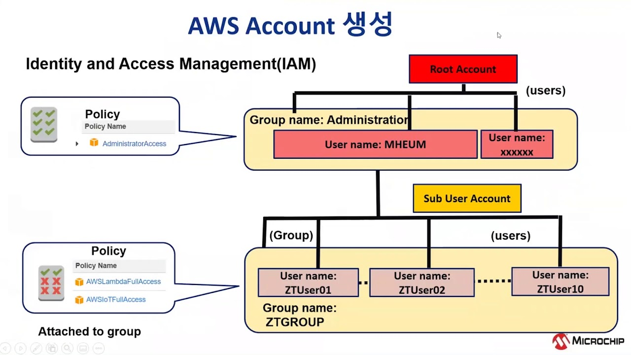 (eRTC) AWS IoT Core 를 사용하여 IoT 프로젝트의 인증 및 보안 통신 구현: Part 4