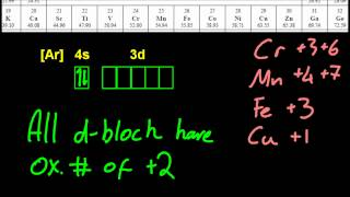 13.2.3 The existence of variable oxidation number in ions of transition metals IB Chemistry HL