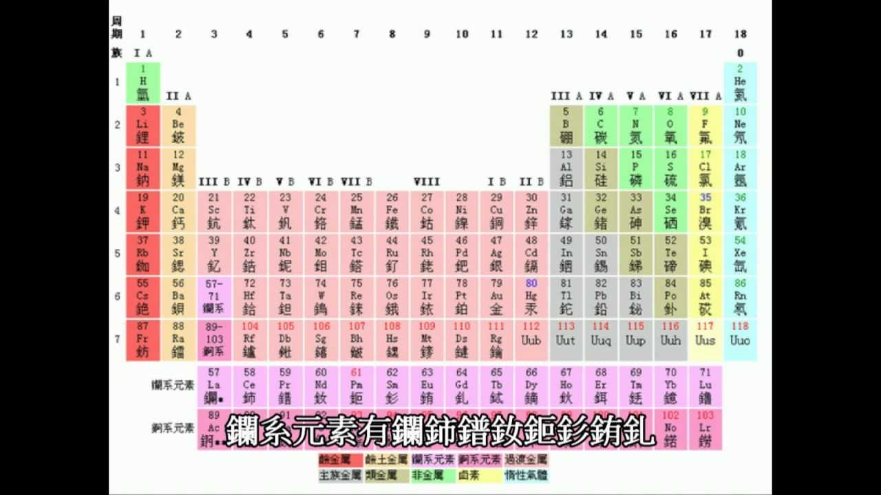 元素 週期 表 英文 版
