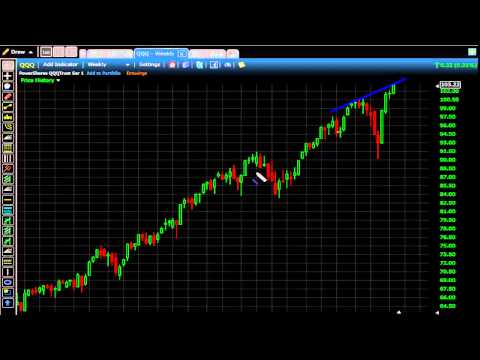 SPY_DIA_QQQ _IWM Weekly analysis 11/14/14