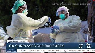 California surpasses 500,000 cases of COVID-19