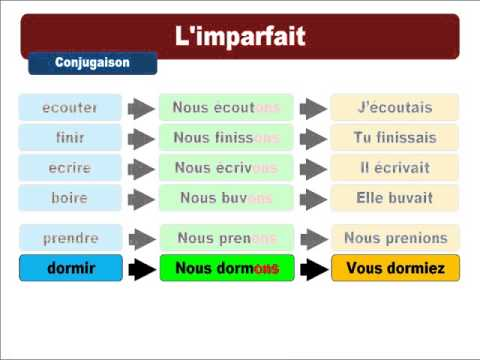 how to say plus in french