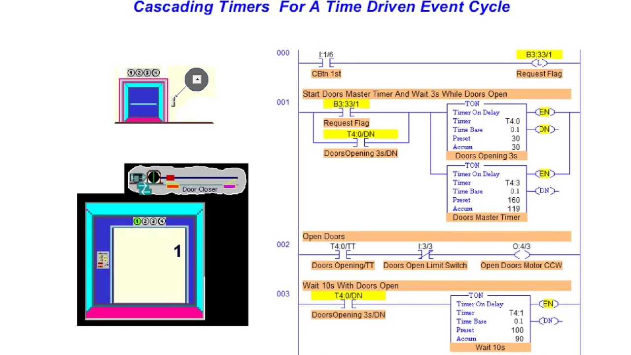 cascaded timers - plc instructions