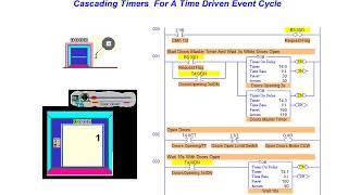 cascaded timers plc instructions plc technician certificate online tutorial