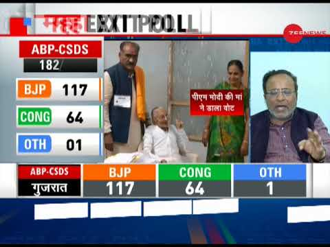 Super Exit Poll: BJP to retain power in Gujarat as CSDS predicts 117 seats for the party