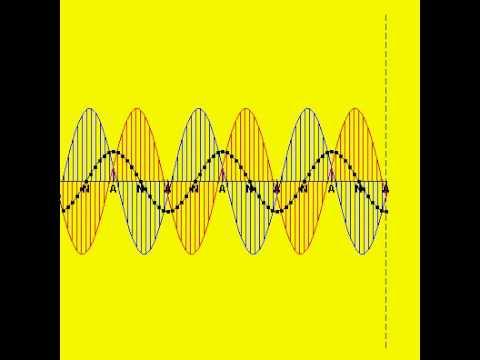 Clapotis Wave Action
