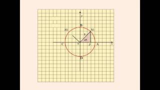 Числовая окружность на координатной плоскости