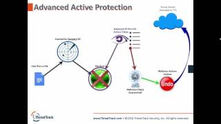VIPRE Business Premium & Endpoint Security Feature Overview