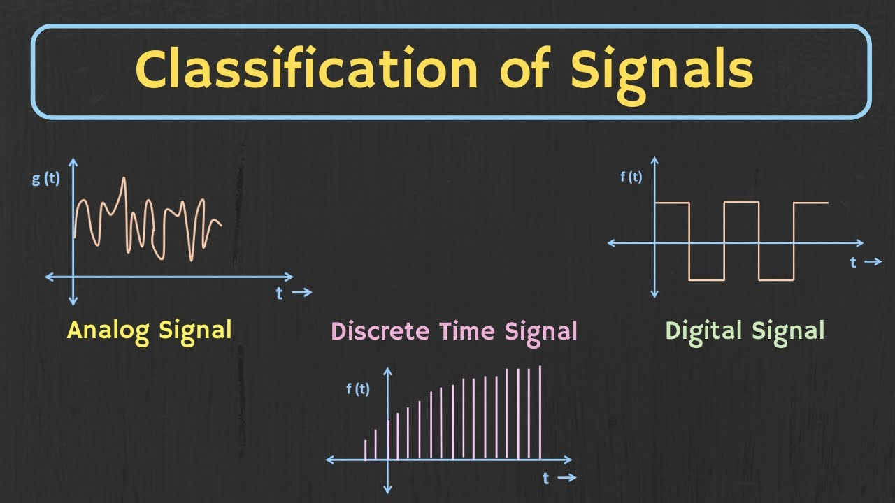 Cl****ification of Signals Explained | Types of Signals in Communication