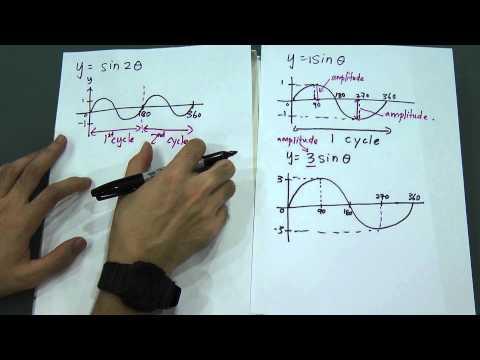 Trigonometric Function- Sin Graph