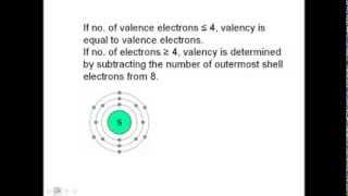 Valency of Sulpher CBSE Class 9 Chemistry