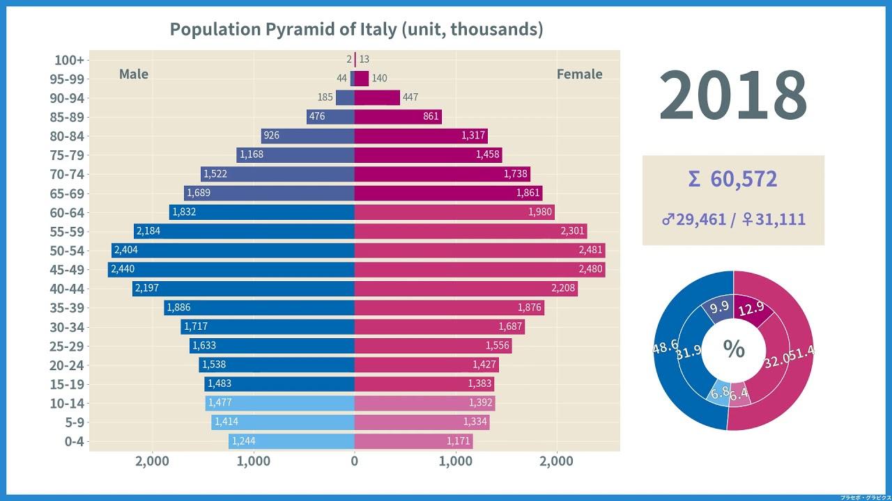 の 人口 イタリア