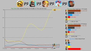 Brawl Stars vs Clash Of Clans vs Clash royale - Supercell Games (2013-2020)