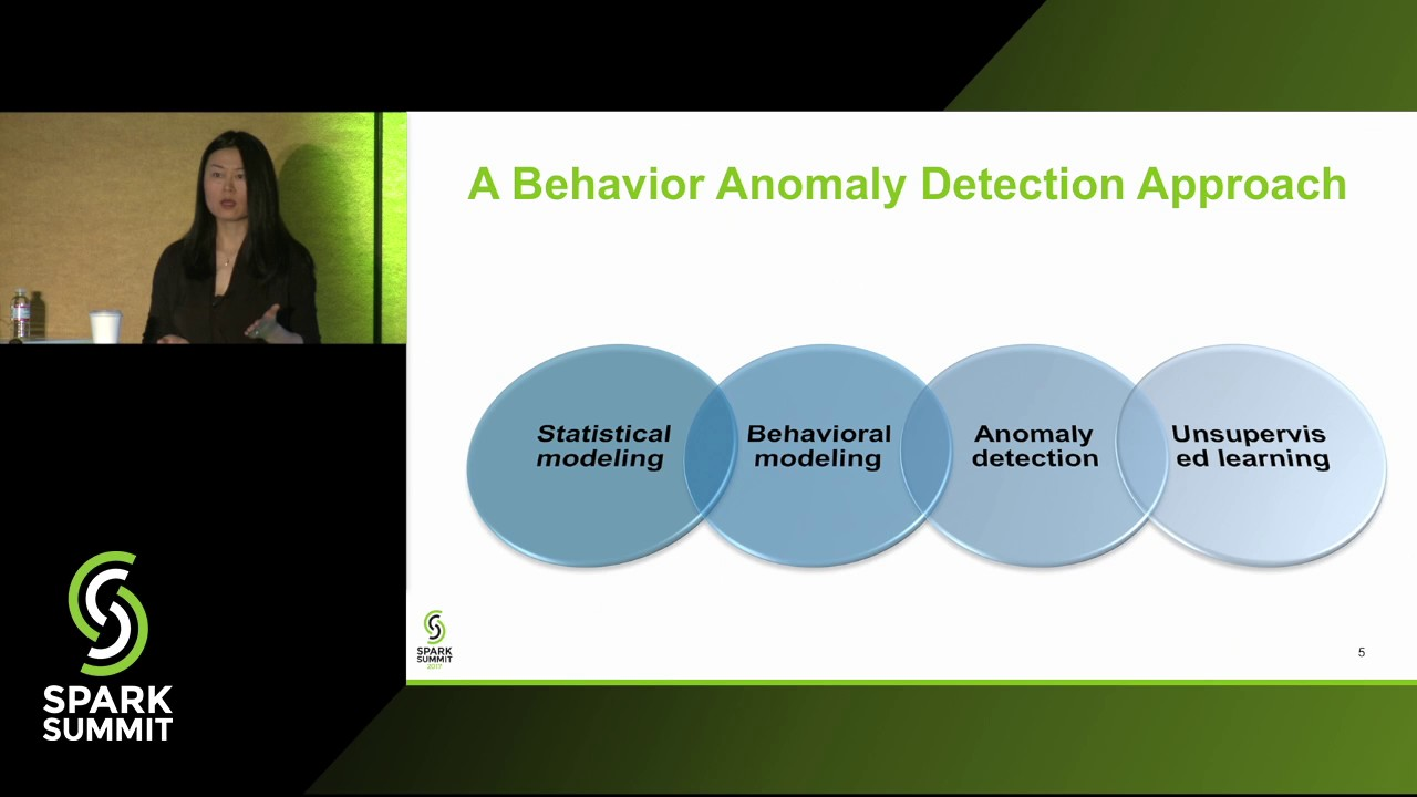 Needle in the Haystack—User Behavior Anomaly Detection for