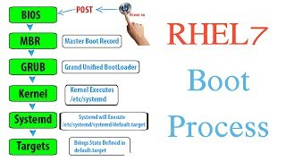 RHEL7 Boot Process Step by Step Explained - Tech Arkit