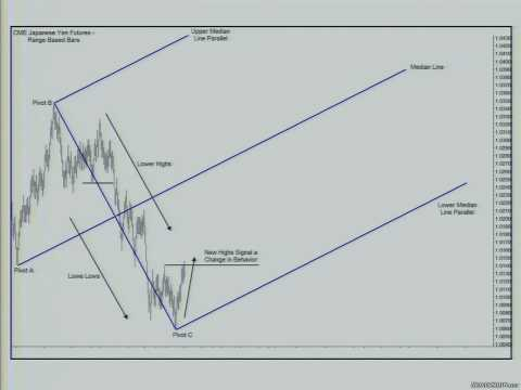 Median Line How To Draw Median Lines What Are Median Lines Youtube