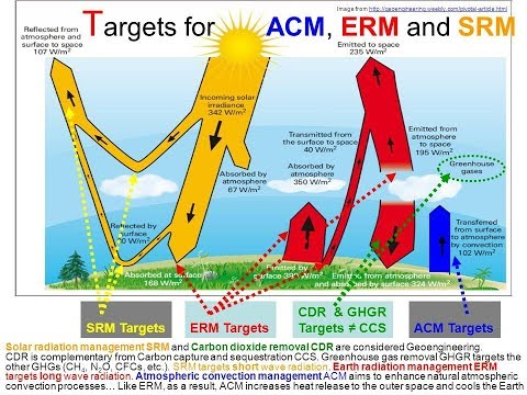 Solar Chimneys & Earth Radiation Management (ERM) - Dr. Renaud de Richter