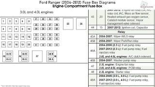 ford ranger (2004-2012) fuse box diagrams - youtube  youtube