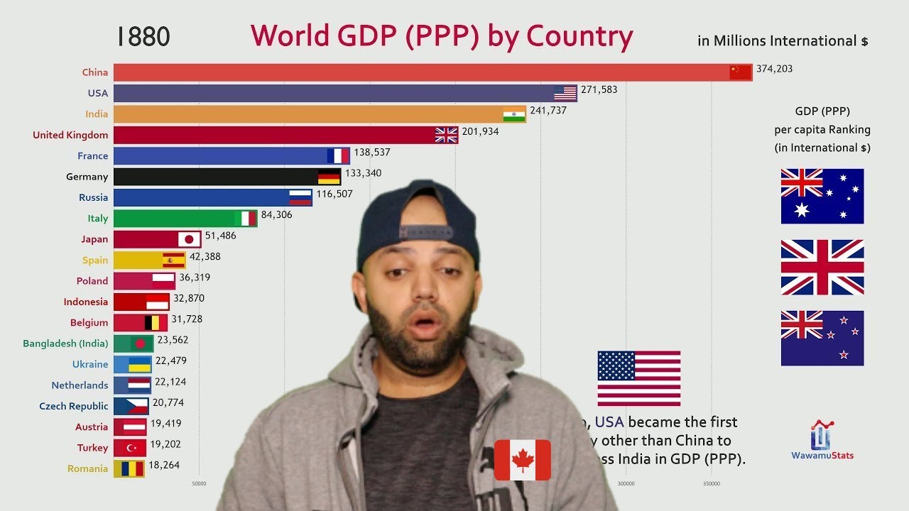 Download Top 20 Country GDP (PPP) History & Projection (1800-2040) - Reaction