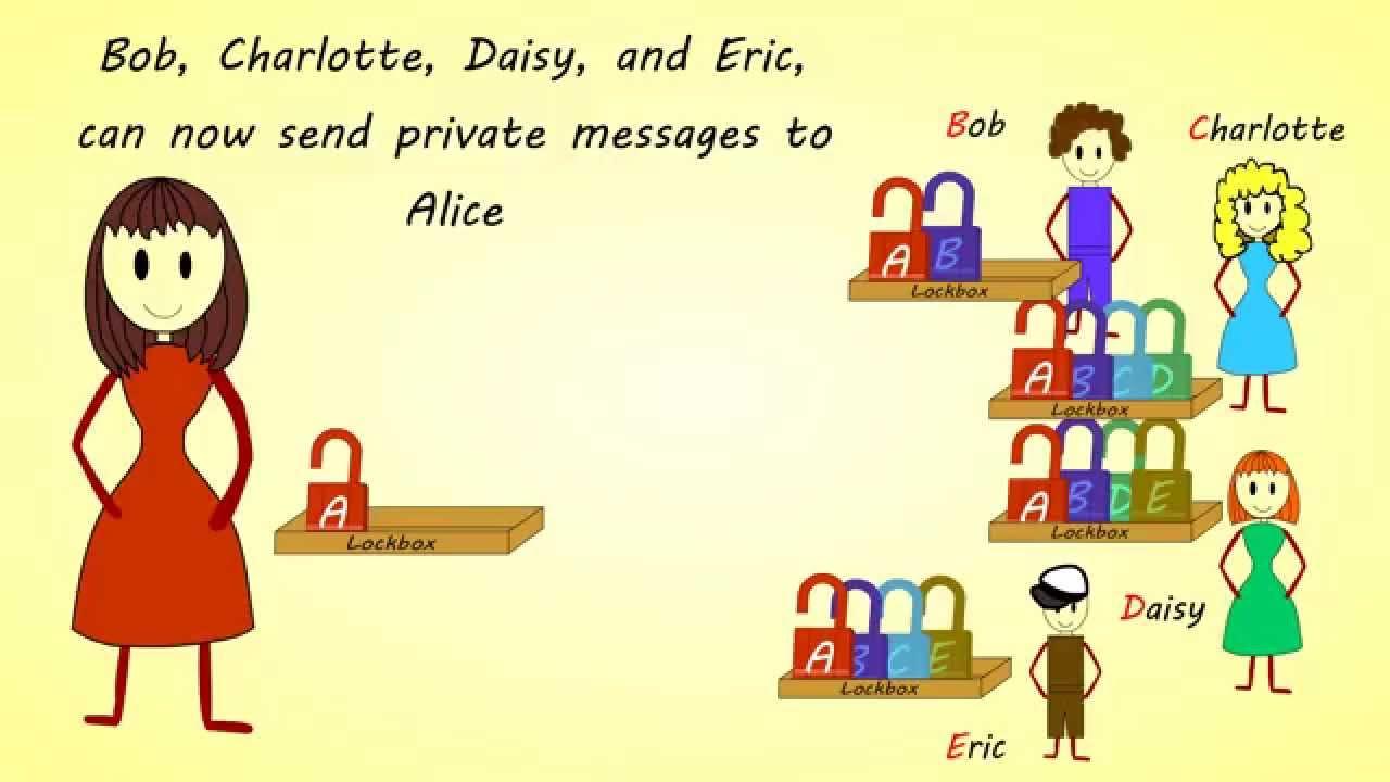 How Asymmetric Public Key Encryption Works