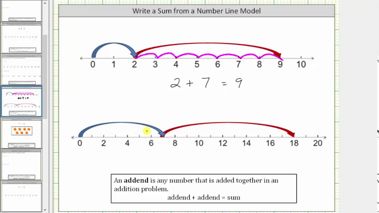Determine An Addition Problem Modeled On A Number Line Youtube