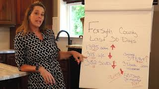 Forsyth County Real Estate Market stats FMC episode 8