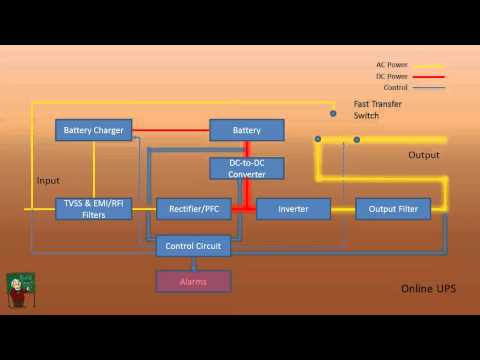 How a UPS Works - YouTube Uninterruptible Power Supply Wiring Diagram on circuit block diagram, computer power supply wiring diagram, plc block diagram, online ups block diagram, uninterruptible power supply in use,