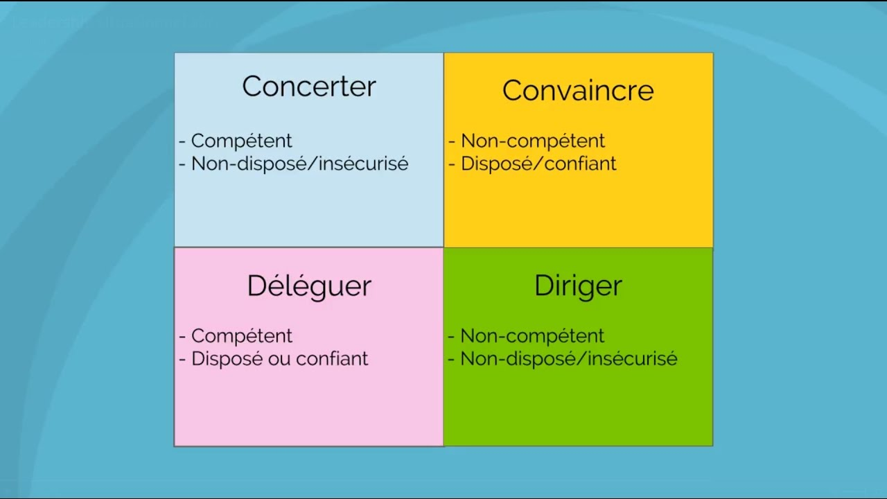 Leadership situationnel - YouTube