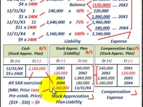 Stock Appreciation Rights (Stock Appreciation Plan, Share Based Liability & Compensation Expense)