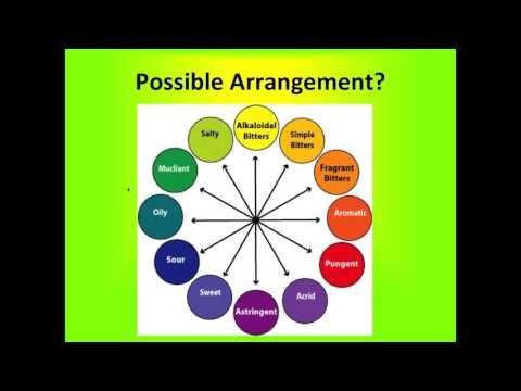 Basic Herbal Energetics 12 Categories of Herbs