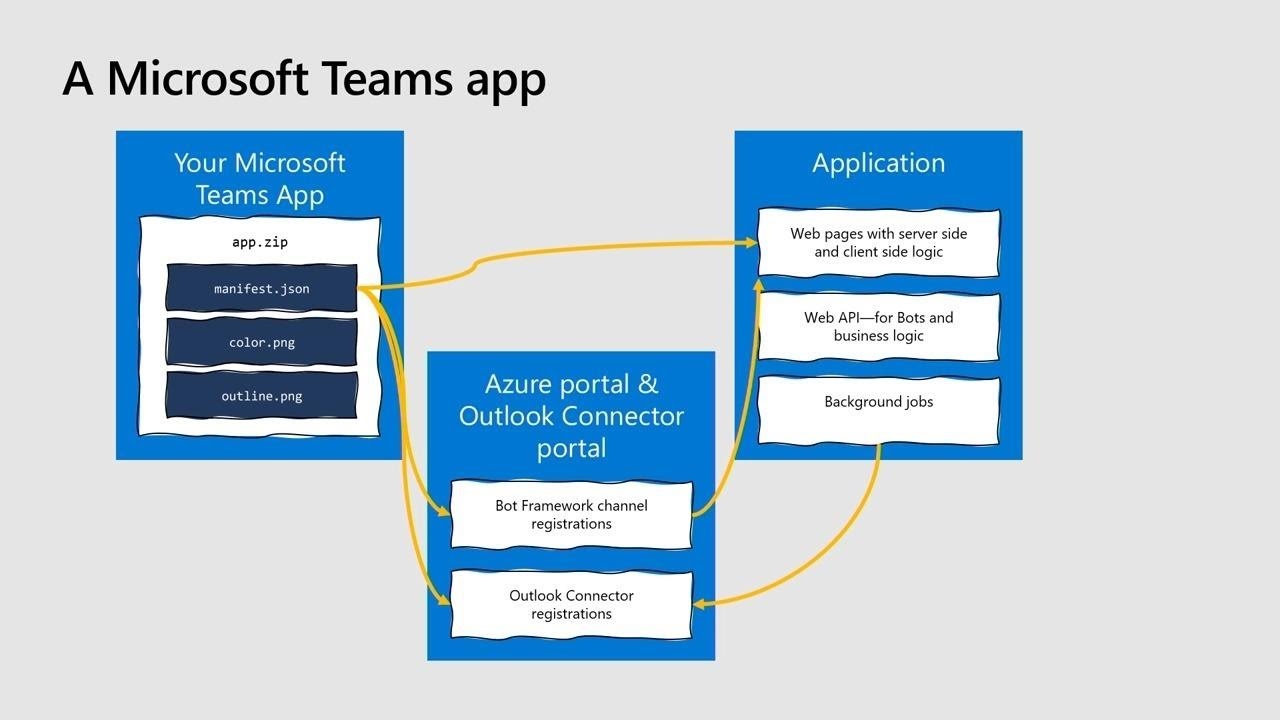 Build a Microsoft Teams app from scratch in 20 minutes (Repeat) | THR2005R