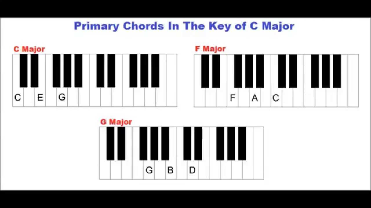 Learn Piano - The Key Of C Major, The C Major Scale, Primary Chords In This Key - YouTube