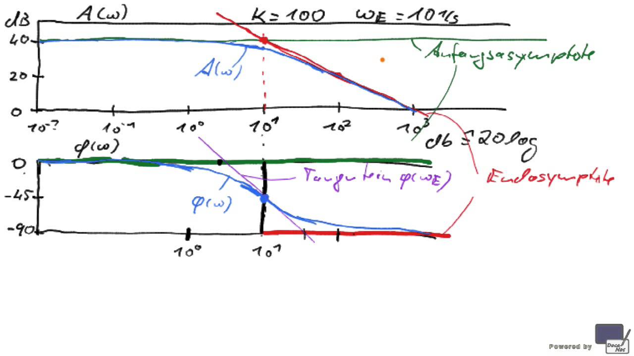 T7S5RT) 3 Bode-Diagramm PD1-Glied - YouTube