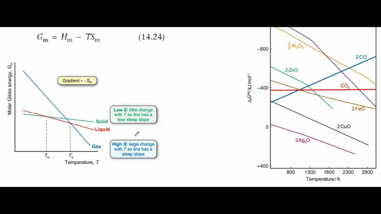 Gibbs Energy Change With Temperature Youtube Free Diagram
