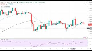 Silver price analysis for november 18, 2020 by fx empire