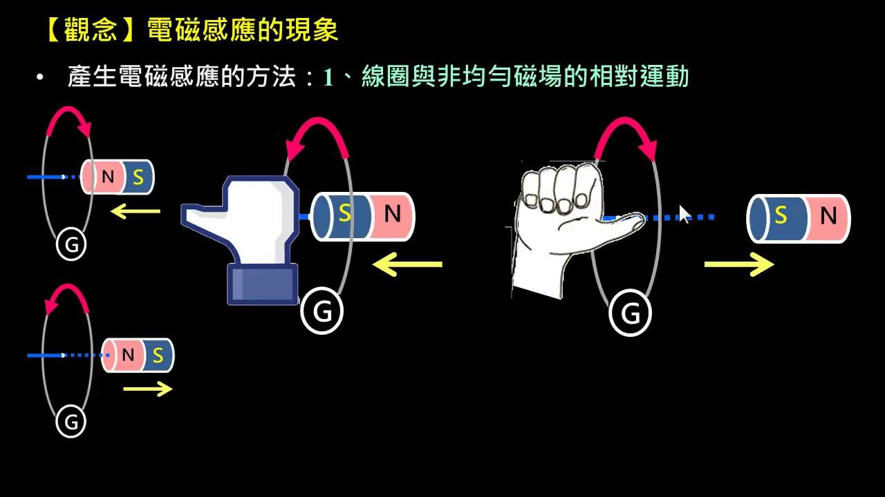 電磁感應【觀念】電磁感應的現象 - YouTube