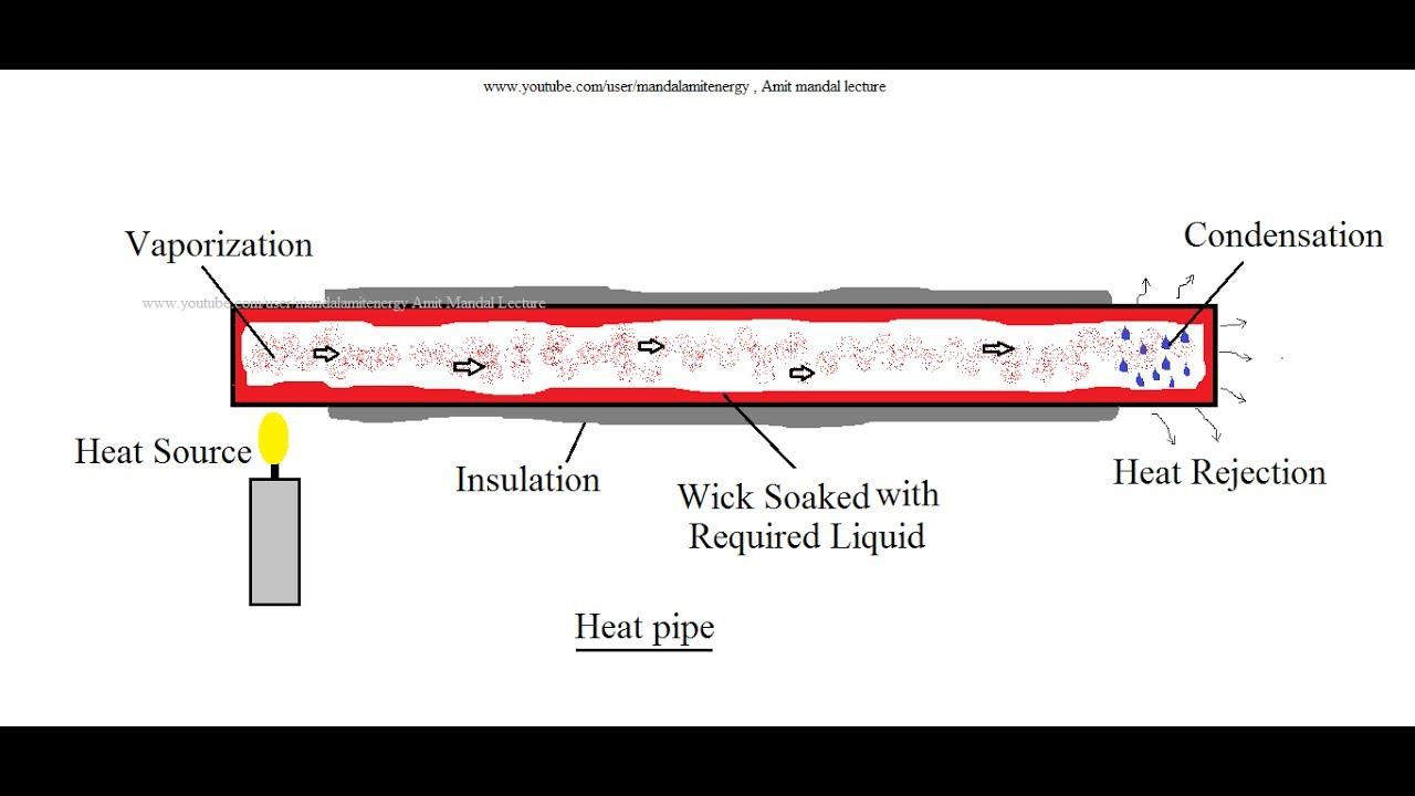 Utube pipes
