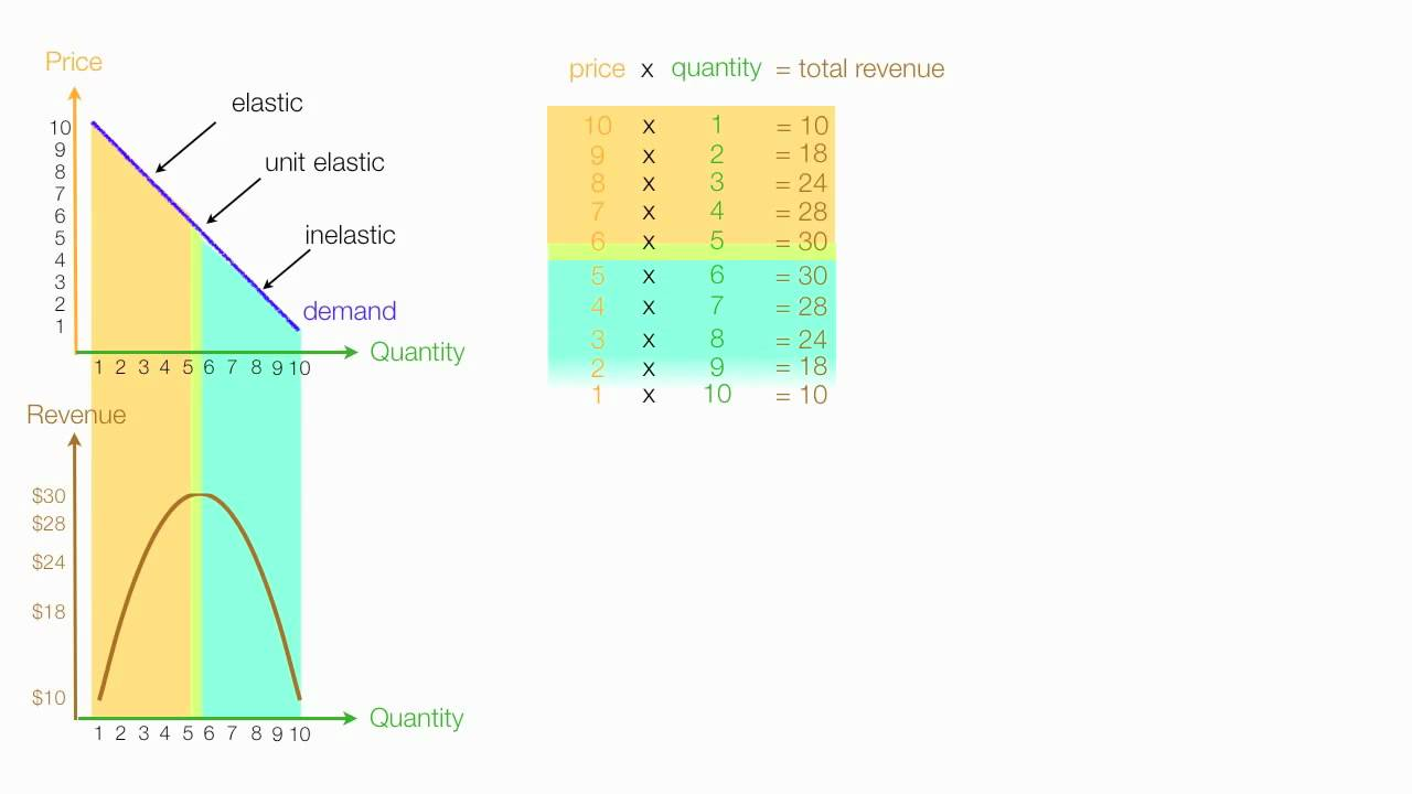 how to calculate price elasticity of demand ped  [ 1280 x 720 Pixel ]