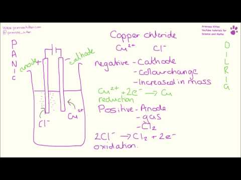 AQA Required Practical - The electrolysis of copper (II ...