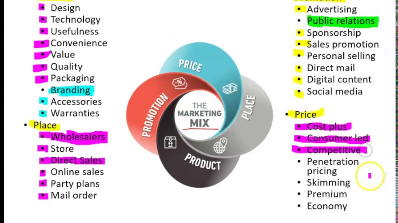 the marketing mix 4 ps Nike is one of the pioneers in marketing and the marketing mix of nike is one of the strongest it has established its hold in face of major competitors nike offers a wide range of shoe, apparel and equipment products, all of which are currently its top-selling product categories.