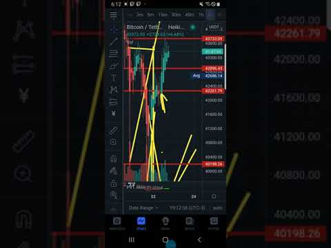 XRP RISING PRICE CRASHING VOLUME RECIPE FOR DISATER PAY CLOSE ATTENTION RESISTANCE LEVEL HOW WE ACT