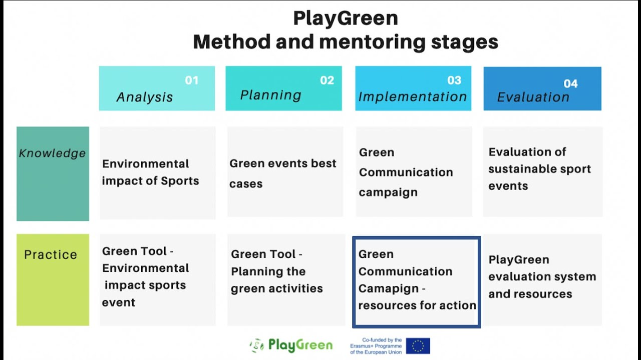 Green Communication Campaign in Practice - #PlayGreen [IMPLEMENTATION STAGE PRACTICE RESOURCE]