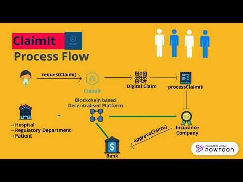 RestartIndia_1min | Blockchain based Claim Process