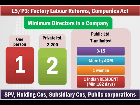 L5/P4: Factory-Labour reforms and Companies Act