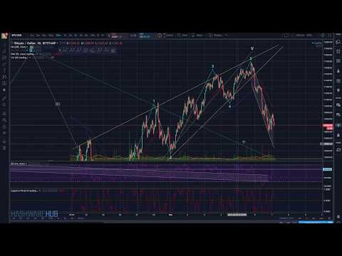 Bitcoin - Bottoming? - Key Resistance Levels - Technical Analysis - Elliott Wave Analysis