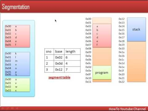 Memory Segmentation : Memory Management Technique in Operating System