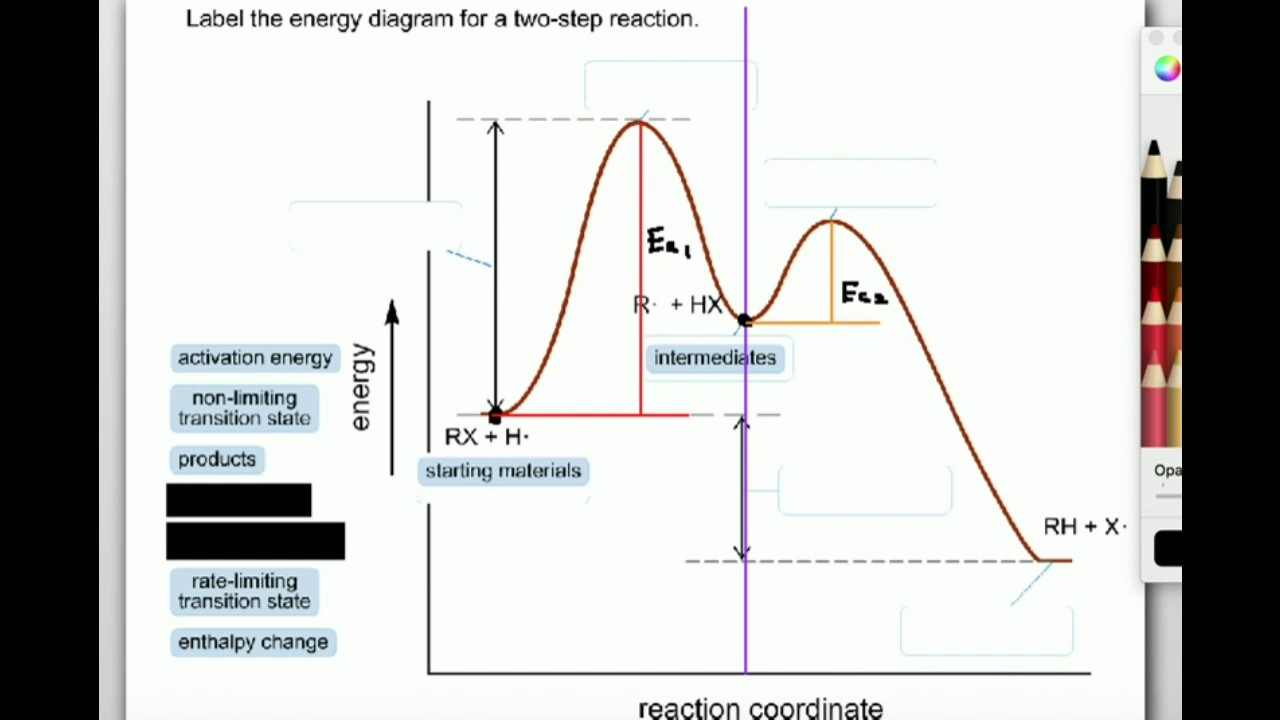 hight resolution of labeling parts of a reaction coordinate diagram