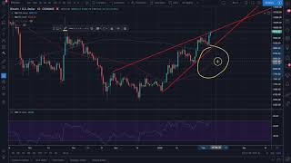 February 6th Bitcoin Cryptocurrency Alt Coin Market Update
